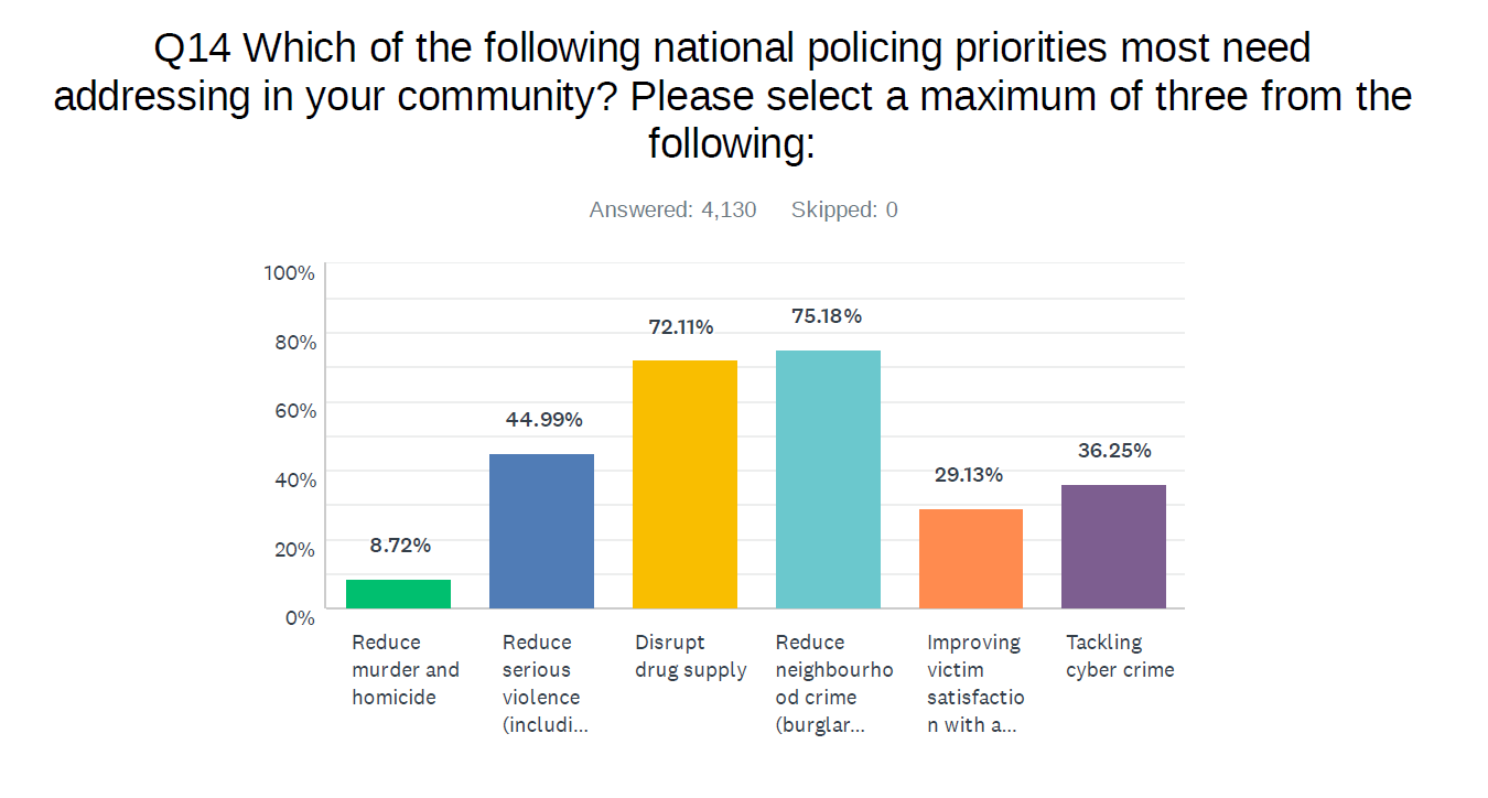 'Invest in visible policing and technology' survey participants tell Police and Crime Commissioner